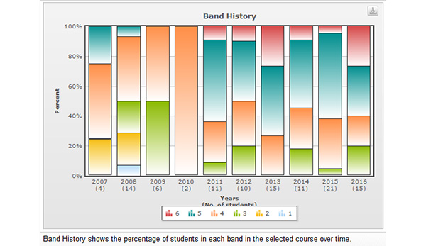 The Band History Function In Schools Online And Results Analysis Package Enables To View Their Of HSC Performance