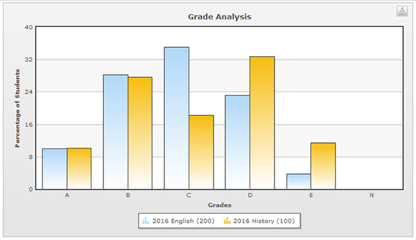 Graph showing grade analysis