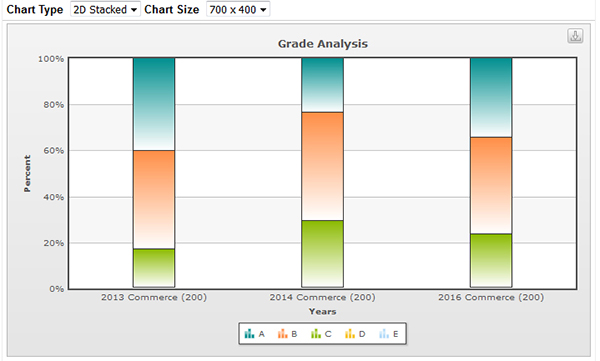Graph showing grade analysis update