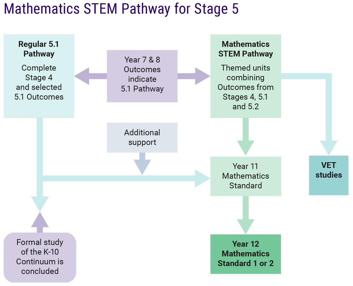 Mathematics STEM Pathway – Stage 5 | NSW Education Standards