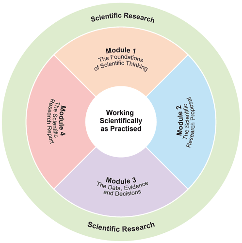 diagram explaining the four modules in the draft syllabus